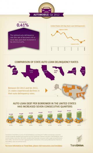 TransUnion Auto Infographic