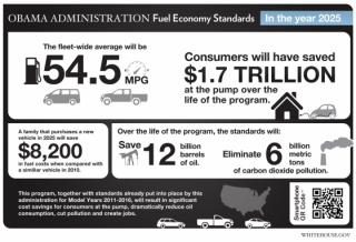 New Fuel Economy Standards