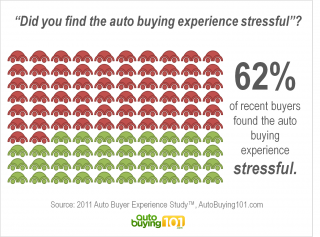 62% found the auto buying experience stressful